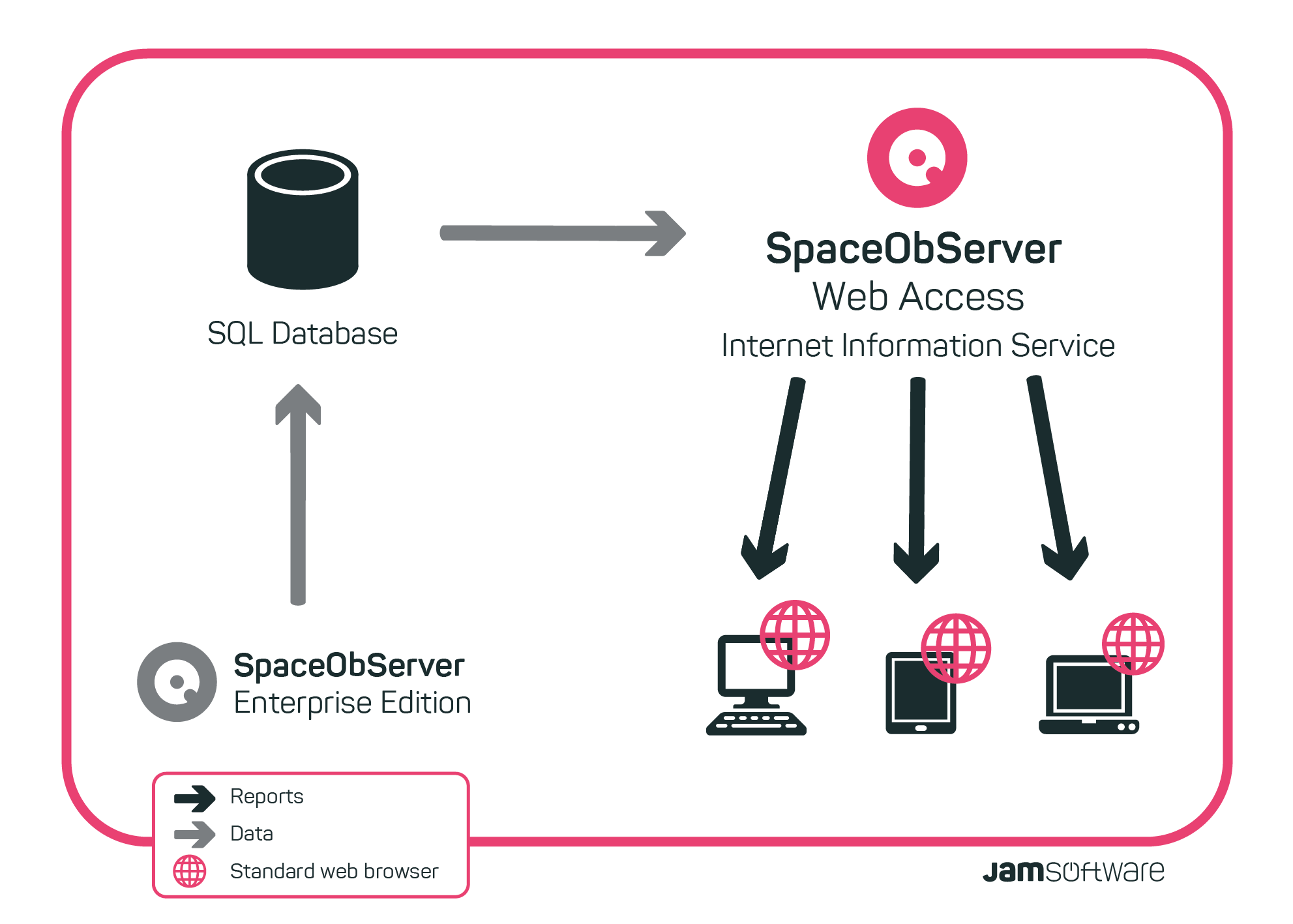 Chart showing functioning of SpaceObServer and Web Access