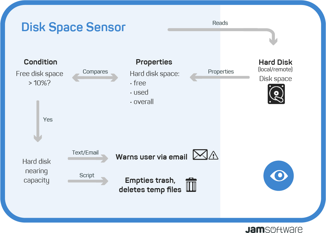This is how the ServerSentinel Disk Space Sensor works