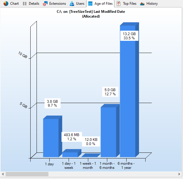 TreeSize age of file chart